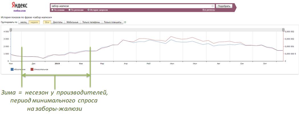 Анализ спроса на заборы-жалюзи по данным Яндекса за последний год