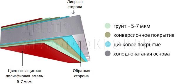 Еврожалюзи Евроштакетник покрытие одностороннее двустороннее полиэфирная эмаль грунт в цвет - 10